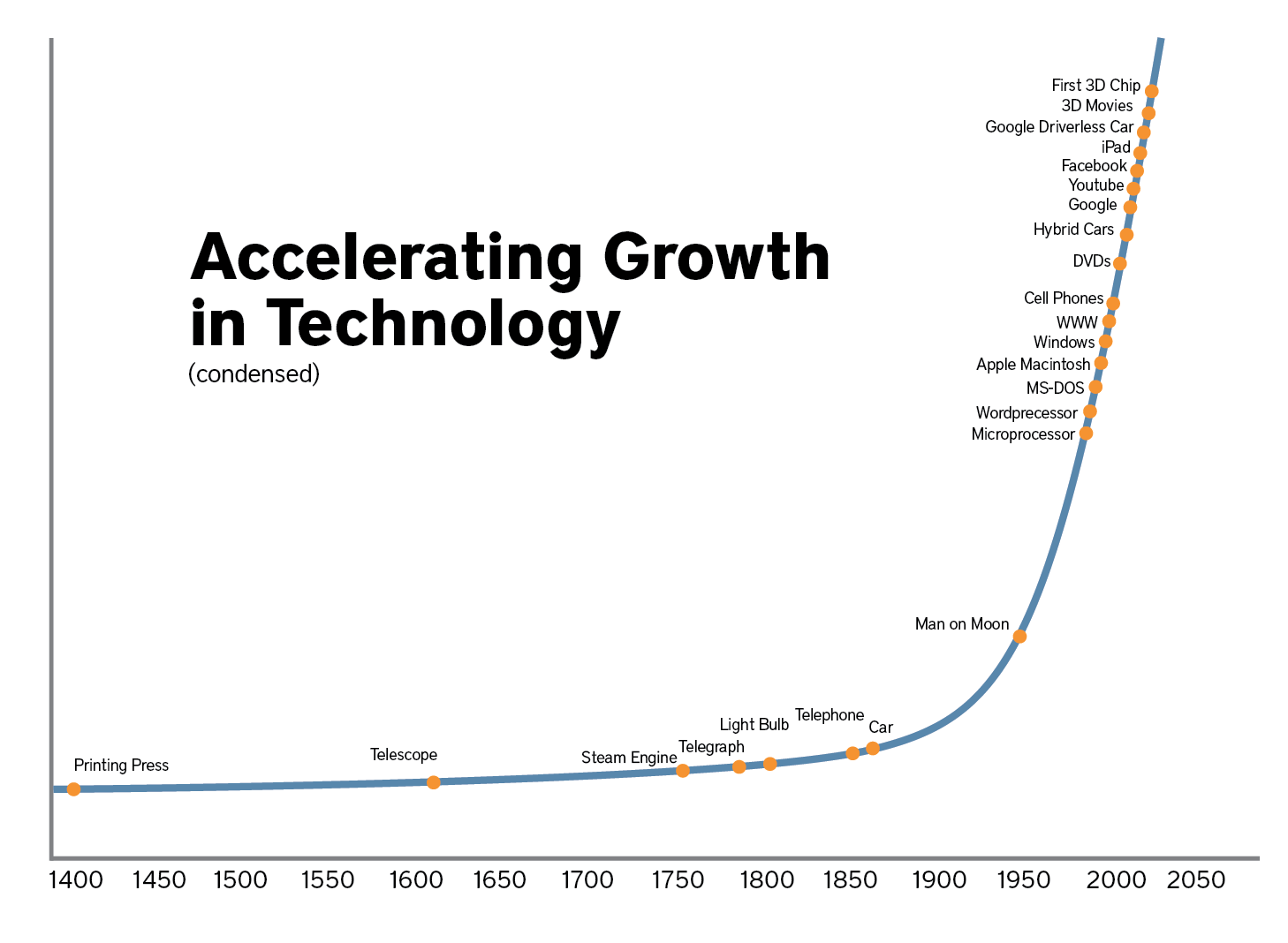 the growth of technology over the years